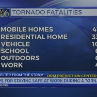 Tips for staying safe at work during a tornado